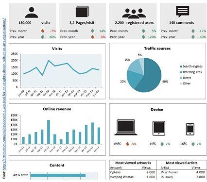 analitica-digital-com-mesurar-limpacte-de-lestrategia-digital-del-museu