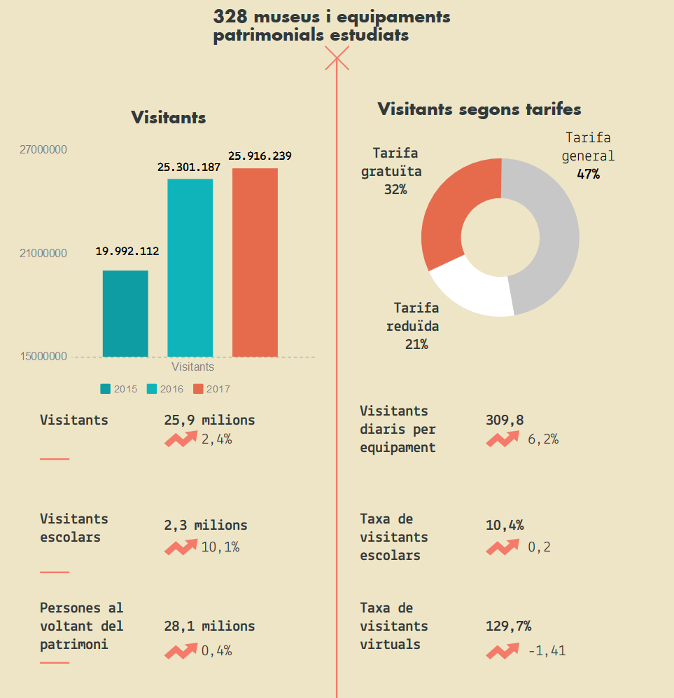 recuento-de-visitantes-de-los-equipamientos-patrimoniales-de-cataluna-2017